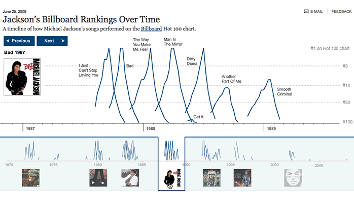 Screen capture: Michael Jackson's Billboard Rankings
